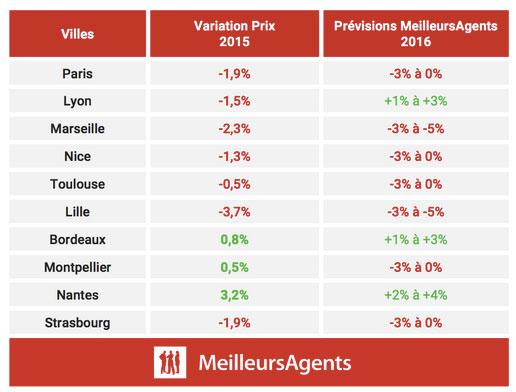 marché immobilier évolution des prix 2016