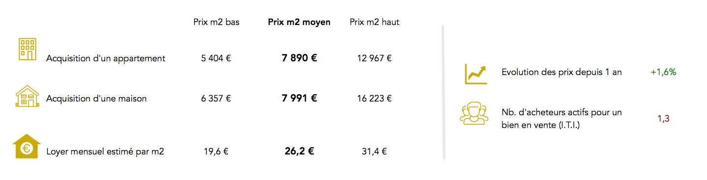 Informations prix immobilier Paris