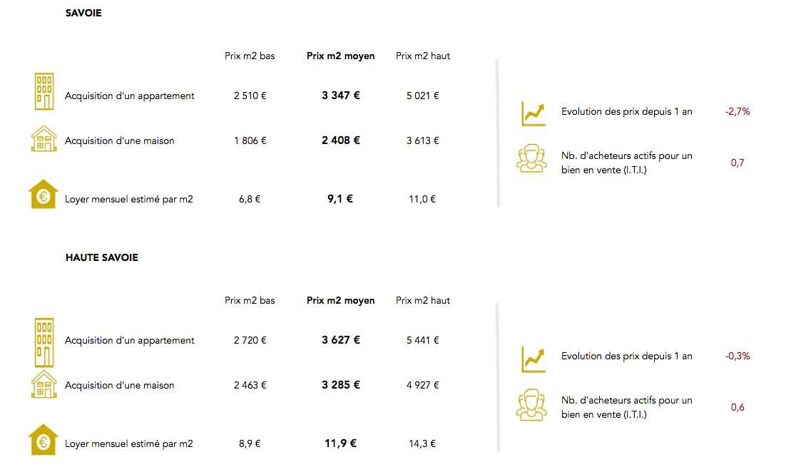 Informations prix immobilier Savoie Haute Savoie