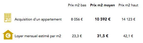 Prix immobilier paris 1er arrondissement