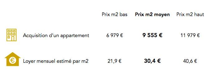 Prix immobilier 2e arrondissement Paris