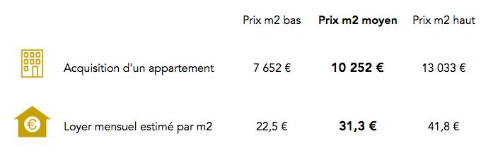 Prix immobilier 3e arrondissement Paris
