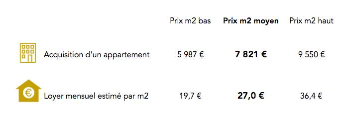 Prix immobilier paris 10e arrondissement