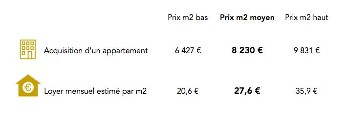 Prix immobilier Paris 11e arrondissement