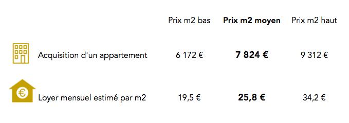 Prix immobilier Paris 12e