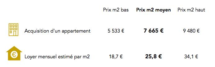 Prix immobilier dans le 13e arrondissement