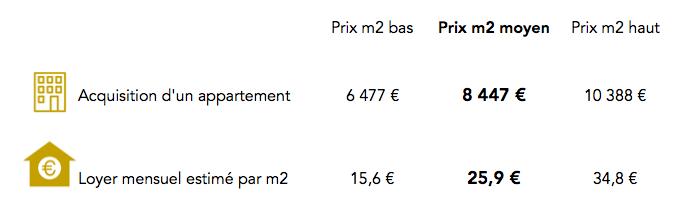 Prix immobilier du 14e arrondissement de Paris