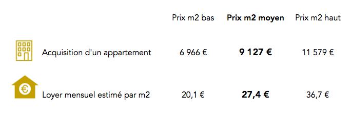 Prix immobilier Paris 16e arrondissement