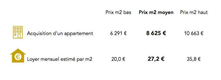 Prix immobilier Paris 17e arrondissement
