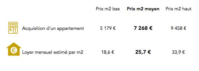 Prix immobilier Paris 18e arrondissement