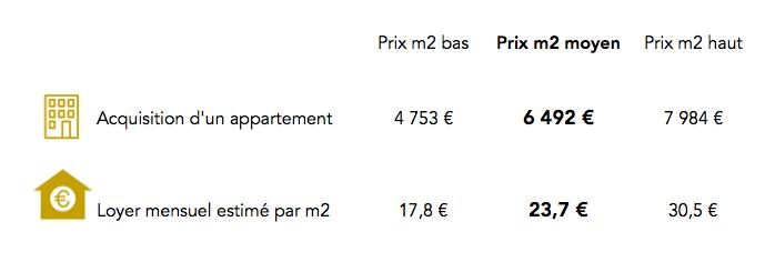 Prix immobilier Paris 19e arrondissement