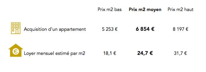 Prix immobilier Paris 20e arrondissement