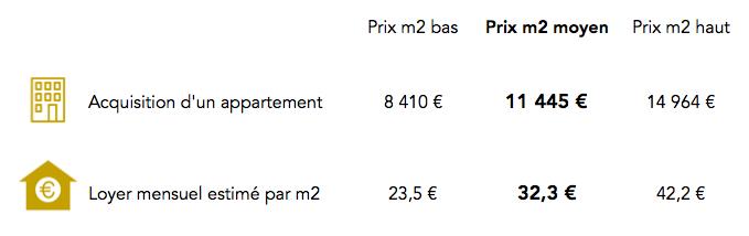 Prix immobilier 4e arrondissement