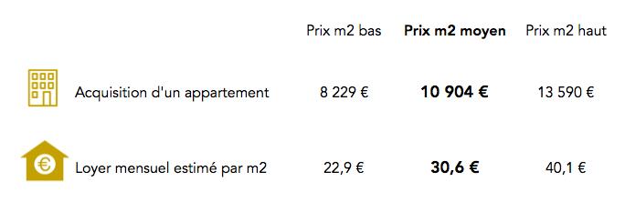 Prix dans le 5e arrondissement de Paris