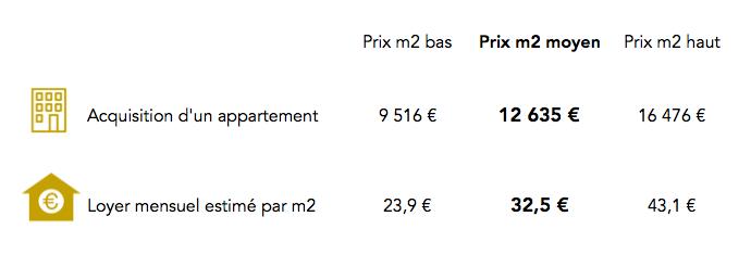 Prix immobilier dans le 6e arrondissement