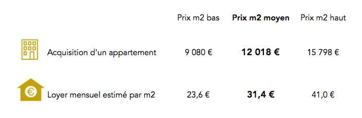Prix immobilier Paris 7e