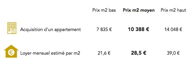 Prix immobilier dans le 8e arrondissement