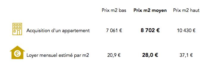 Prix immobilier dans le 9e arrondissement Paris
